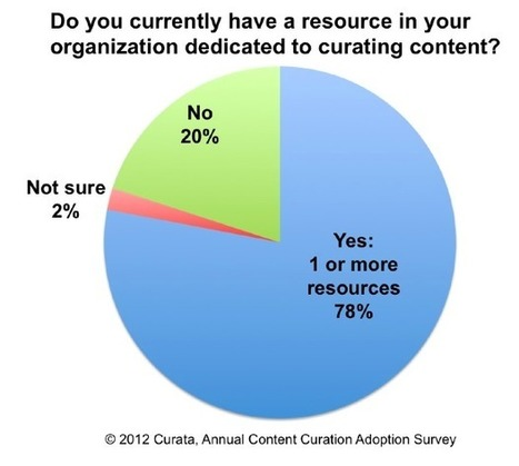 15 Key Facts about Content Curation | Writtent Blog | Web Marketing | Scoop.it