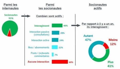 Influencia - Les marques et les réseaux sociaux : recherche mode d'emploi désespérément... | Réseaux sociaux | Scoop.it