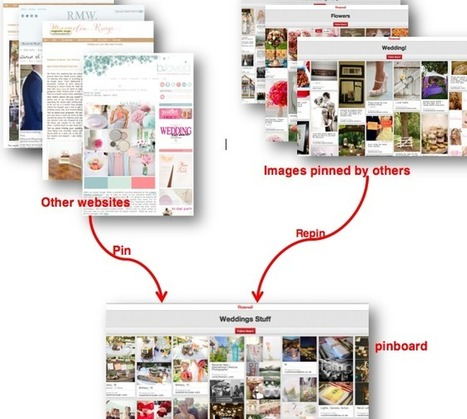 Understanding the How and Why of Online Content Curation ... | Digital Curation | Scoop.it