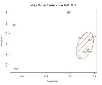 Examples of Current Major Market Clusters | Quantitative Finance | Scoop.it