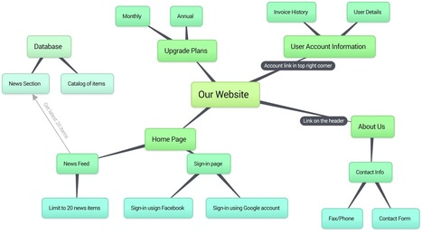 Bubbl.us | brainstorm and mind map online | RECURSOS TIC DE HAROTECNO | Scoop.it