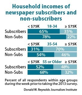 Newspapers' mobile products have two distinctly different audiences | Digital Era > Studies - Surveys -Report | Scoop.it
