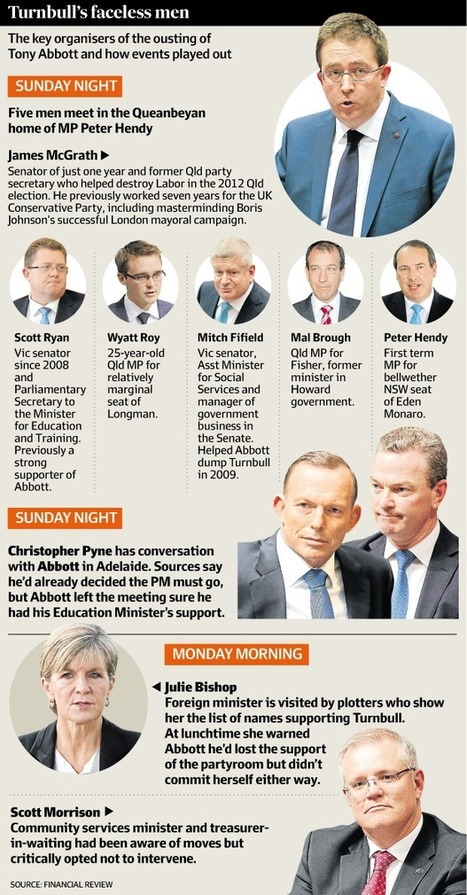 Liberal leadership: the faceless men who stalked Abbott and made Turnbull king | afr.com | Politics, News, CAFF | Scoop.it