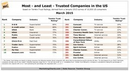 The Most Trusted Companies in America | digitalNow | Scoop.it