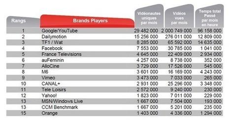 Les Français ont vu deux milliards de vidéos sur YouTube en janvier | Actualité Internet, réseaux sociaux, systemes, Apple, Google, Microsoft.... | Scoop.it