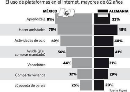 La Jornada: Nativos y migrantes digitales | Los celulares en la escuela | Scoop.it