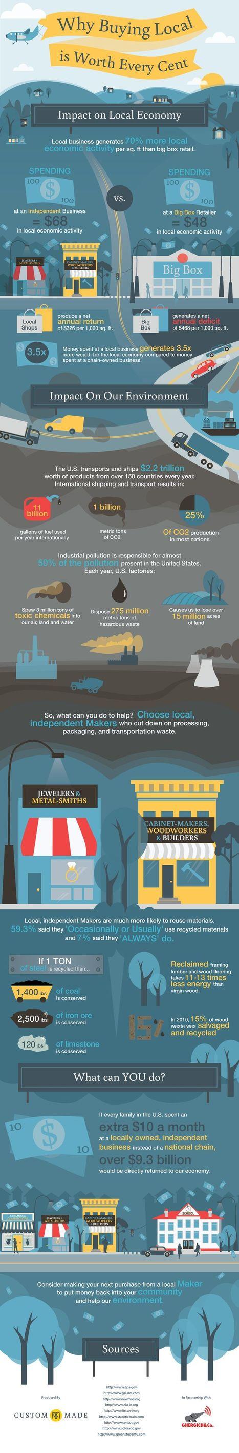 Pourquoi acheter local? Quelques chiffres | ECONOMIES LOCALES VIVANTES | Scoop.it