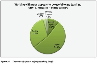 Study Finds Benefits In Use of iPad As Educational Tool | Emerging Education Technology | Edtech PK-12 | Scoop.it