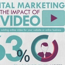 #Marketing : Impact Of The Video On Your Website | Social Media e Innovación Tecnológica | Scoop.it