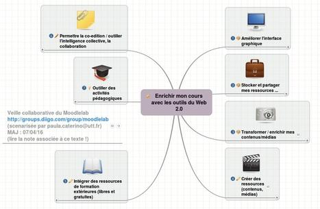 Enrichir mon cours Moodle avec les outils du Web | TICE, Web 2.0, logiciels libres | Scoop.it