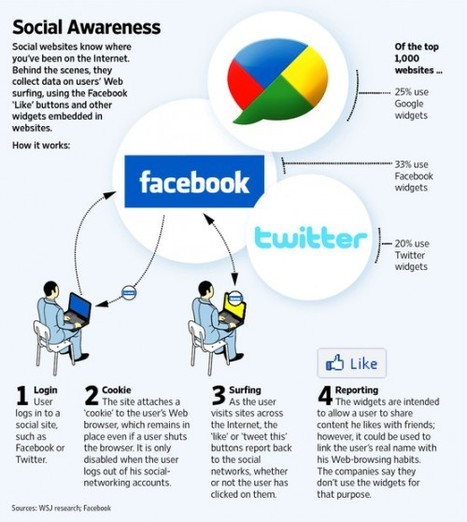 [Infographie] Comment les sites sociaux tracent leurs utilisateurs ? | Websourcing.fr | Time to Learn | Scoop.it