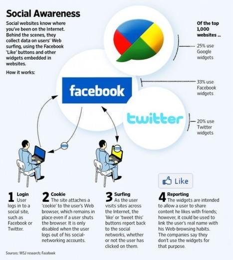 [Infographie] Comment les sites sociaux tracent leurs utilisateurs ? | Websourcing.fr | Social Media Curation par Mon Habitat Web | Scoop.it