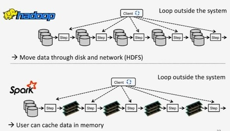 Hadoop vs Spark Apache : 5 choses à savoir | Digital Data | Scoop.it