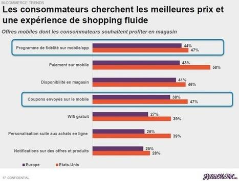 Un potentiel de 6,6 milliards d'euros de revenus supplémentaires pour les commerçants français s'ils mettaient en place des stratégies mobiles, selon RetailMeNot - Offremedia | Venture Capitalists | Scoop.it