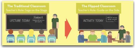 Flipped Classroom: Clases invertidas para el Aprendizaje del Siglo XXI | educació i tecnologia | Scoop.it