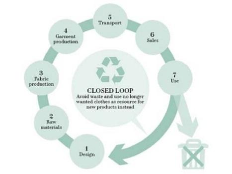 Avec H&M, la boucle est bouclée et la planète est sauvée | Non profit and fundraising | Scoop.it