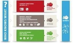 Le réseau social implicite selon Sinequa | RSE - Réseaux sociaux d'entreprise | Scoop.it