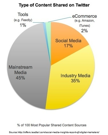 How Marketers Use Twitter - Heidi Cohen | Social Media | Scoop.it