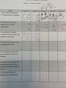 Encouraging Student Reflection through Unit Trackers | Core Transition | Scoop.it