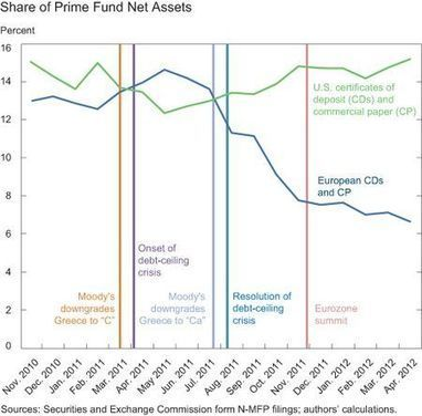 Pick Your Poison: How Money Market Funds Reacted to Financial ... | Finance | Scoop.it