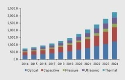 Injection molded plastic market to grow at almost 5% CAGR till 2024 | Plastics News And Plastics News India | Scoop.it