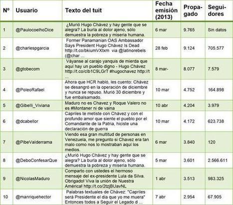 L Deltell,ML Congosto, F Claes, JM Osteso (2013): Identificación y análisis de los líderes de opinión en Twitter en torno a Hugo Chávez, Revista Latina de Comunicación Social. | Teléfonos móviles, Politicas, Elecciones, Participación Ciudadana, Comunicación Política | Scoop.it