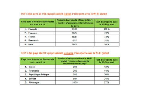 La France, 3ème pays en matière de connexion gratuite au wifi dans les aéroports | Médias sociaux et tourisme | Scoop.it