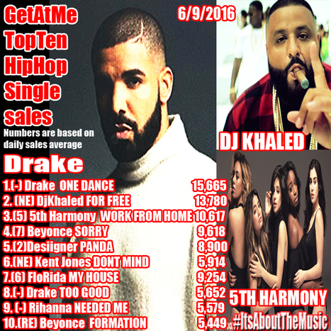 GetAtMe Top Ten HipHop Single Sales Drake ONE DANCE is still #1... #ItsAboutTheMusic | GetAtMe | Scoop.it