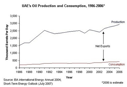 Oil in UAE-UAE Market | All Things Geography | Scoop.it