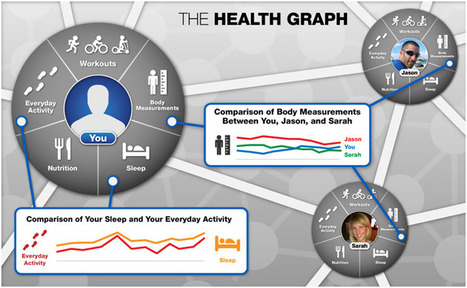 Health Graph - Introducing the API from RunKeeper   BioSensors   Scoop.it