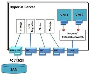 Cloud Datacenter Network Architecture in the Windows Server 8 era | Windows Infrastructure | Scoop.it