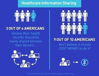 Three out of four patients want easy data sharing between physicians | mobihealthnews | #HITsm | Scoop.it