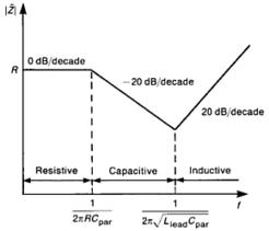EDN - Resistors aren't resistors | EDN | Electromagnetic Compatibility | Scoop.it