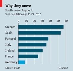 EU migration to Germany - The Economist | Economics - Germany and Brazil | Scoop.it