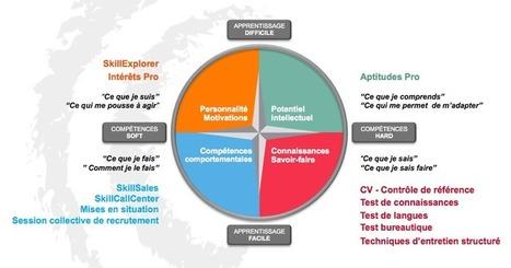 Evaluation des talents : pourquoi il est temps d'aller au-delà du CV | Recrutement et RH 2.0 l'Information | Scoop.it