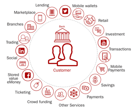 Top 10 Retail Banking Trends and Predictions for 2016 | Guest Service | Scoop.it