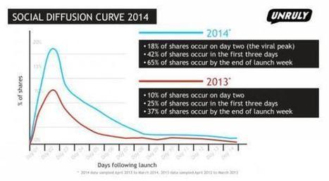 L'impact des vidéos en ligne se décide dans les trois premiers jours | Les médias face à leur destin | Scoop.it
