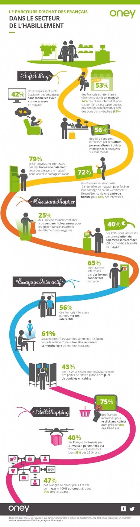 Shopping augmenté: quelles sont les tendances? | ADN Web Marketing | Scoop.it