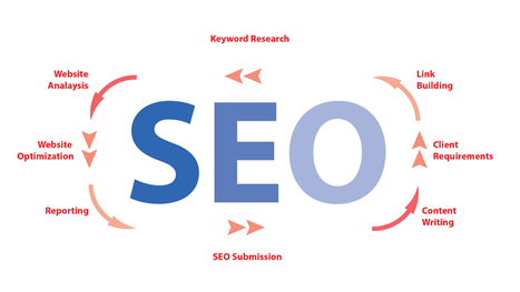 Why You Need To Hire Seo Services For Your Online Business   Election Awaaz - Election Management Services   Scoop.it