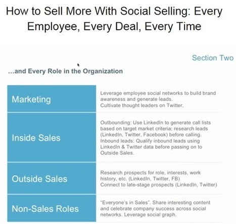 Why Social Selling Needs To Be In Your Organization | Social Selling Strategies | Scoop.it