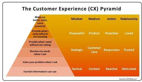 The CX Pyramid: Why Most Customer Experience Efforts Fail | Talking about Customer Experience | Scoop.it