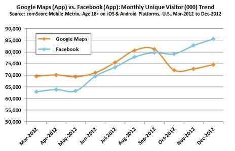 La aplicación móvil más popular ya no es #GoogleMaps, pero entre las 6 más usadas 5 son de Google. | #GoogleMaps | Scoop.it