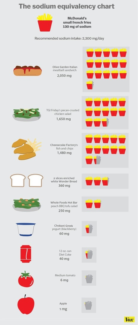 How much do I need to worry about salt in my food? | SSSC Health | Scoop.it