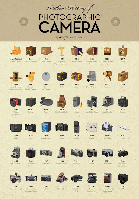 A Short History of Photographic Camera | Visual.ly | CAU | Scoop.it