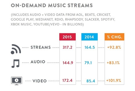 2015 U.S. Music Year-End Report | Kill The Record Industry | Scoop.it
