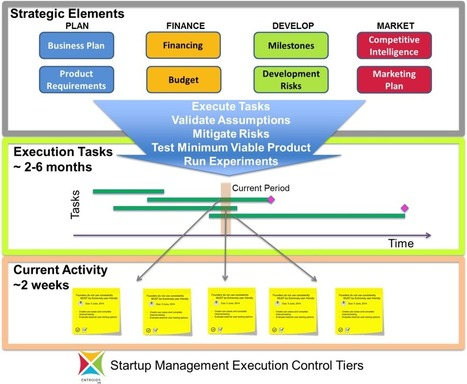 How to make your NPD / Startup execution agile and lean - Entroids | Startup Management Platform | Scoop.it