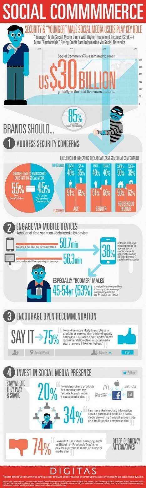 Social Commerce : Le e-commerce via les réseaux sociaux « L'info ... | Agence Profileo : 100% e-commerce Prestashop | Scoop.it