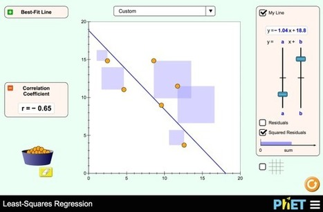 ‪Least-Squares Regression‬ 1.1.2 | Comic Book Trends | Scoop.it
