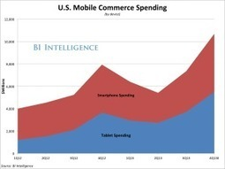 Mobile Apps are Changing the Face of Business | MarketingHits | Scoop.it