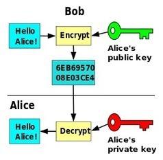 Apache CXF -- WS-Security | WS Security Tutorial | Scoop.it